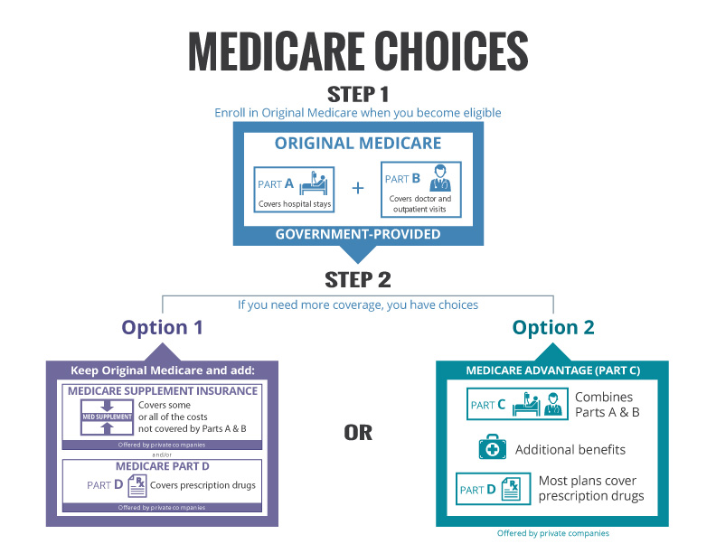Medicare - Group Plans, Inc.