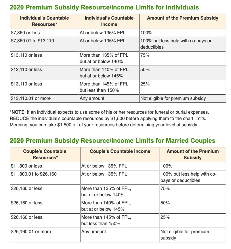 2020 Federal Poverty Level Guidelines for Low-Income ...